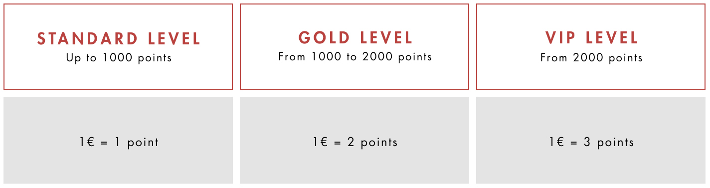 SC Loyalty Club Points